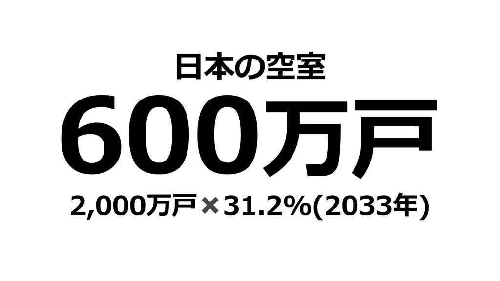 600万⼾ ⽇本の空室 2,000万⼾✖31.2%(2033年)
