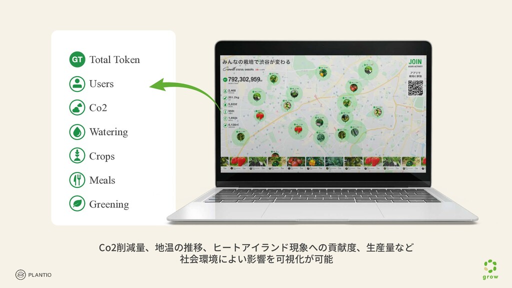 Total Token Users Co2 Watering Crops Meals Gree...