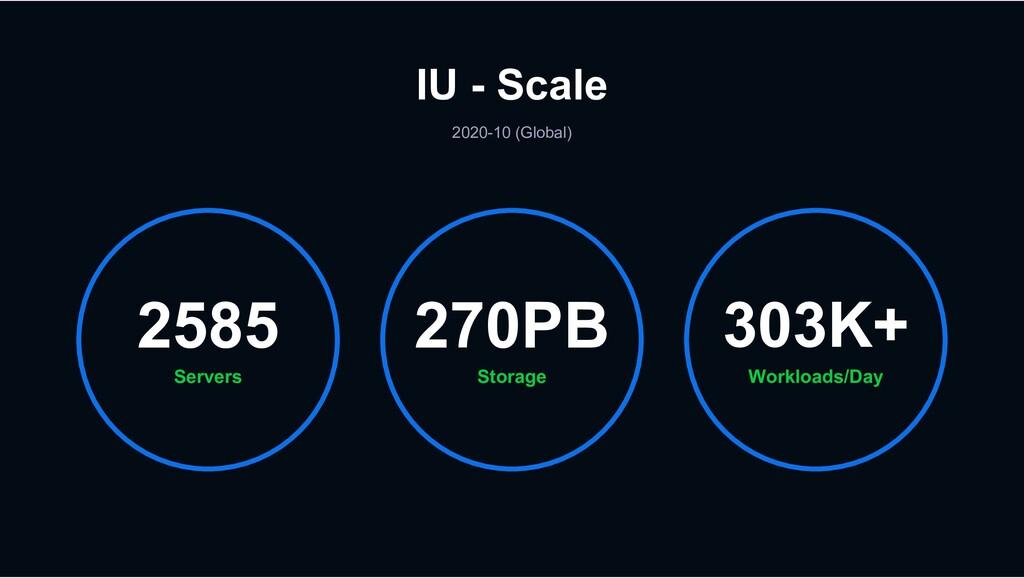 IU - Scale 2020-10 (Global) Servers 2585 Worklo...