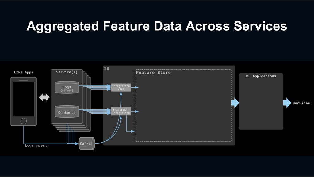 Aggregated Feature Data Across Services