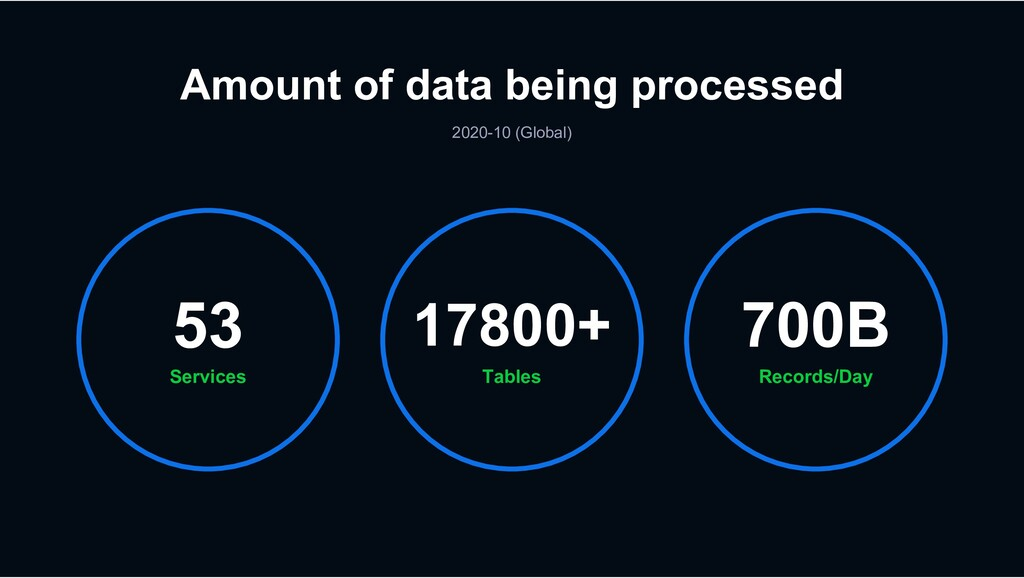 Amount of data being processed 2020-10 (Global)...