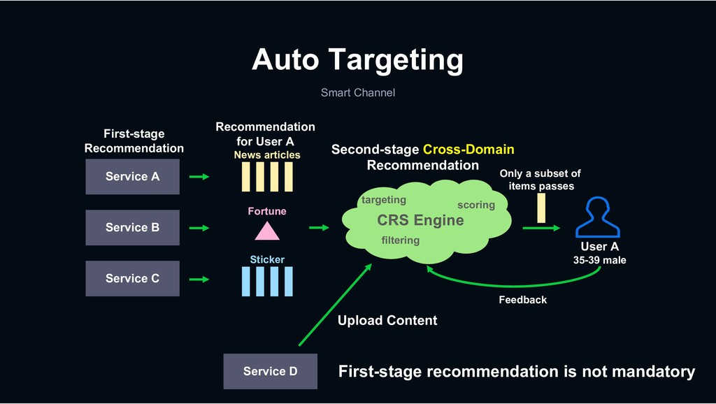 Auto Targeting Smart Channel Service A First-st...
