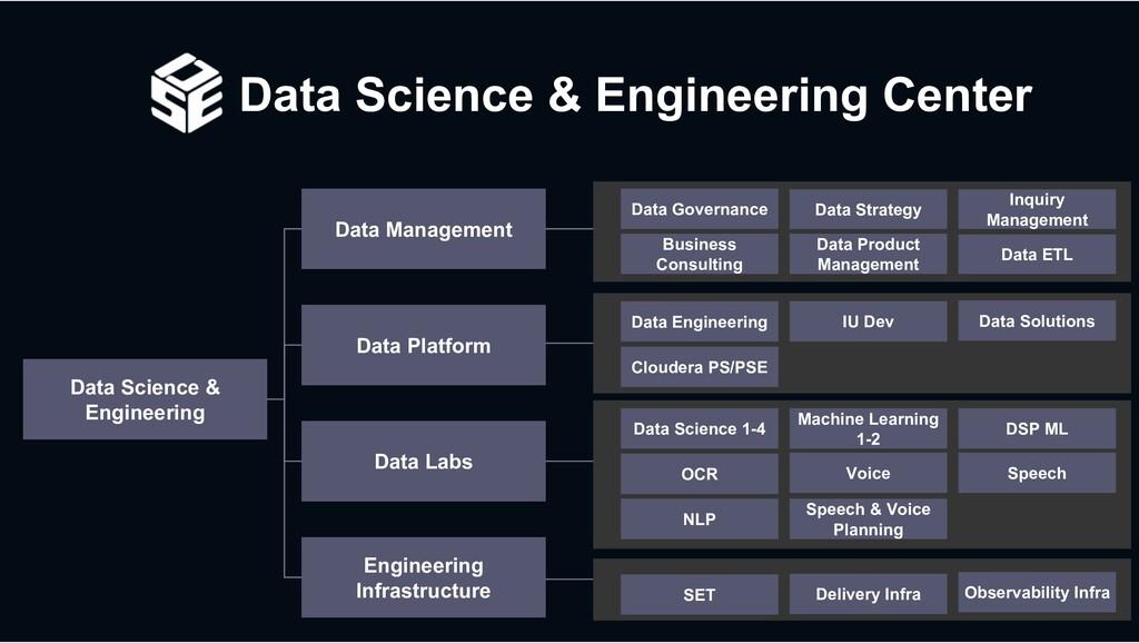 Data Science & Engineering Center Data Science ...
