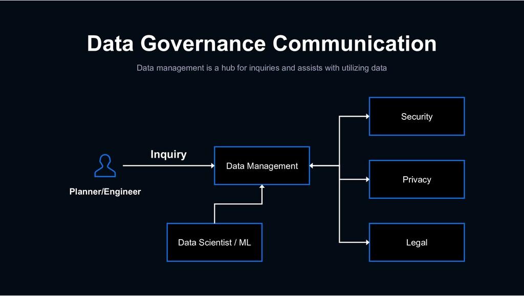 Data Governance Communication Data management i...