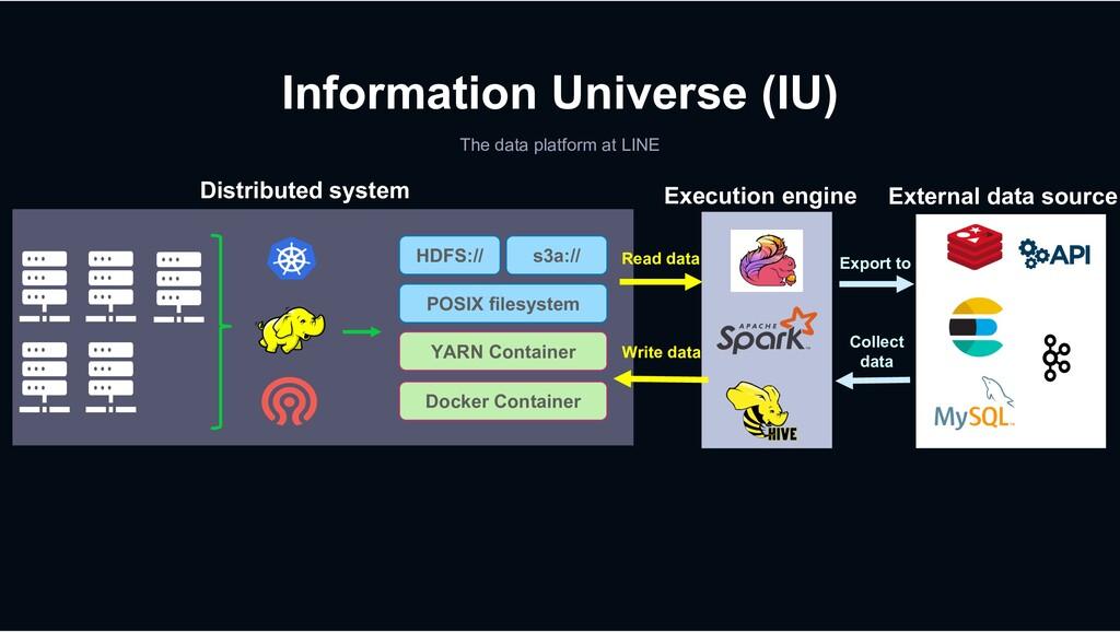 Information Universe (IU) The data platform at ...