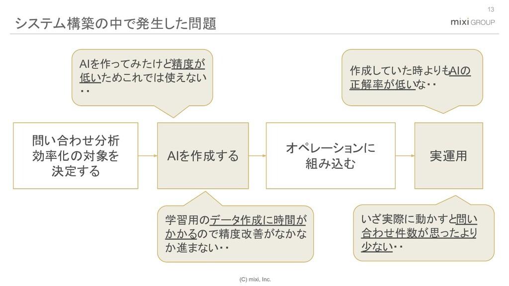 (C) mixi, Inc. 13 システム構築の中で発生した問題 学習用のデータ作成に時間が...
