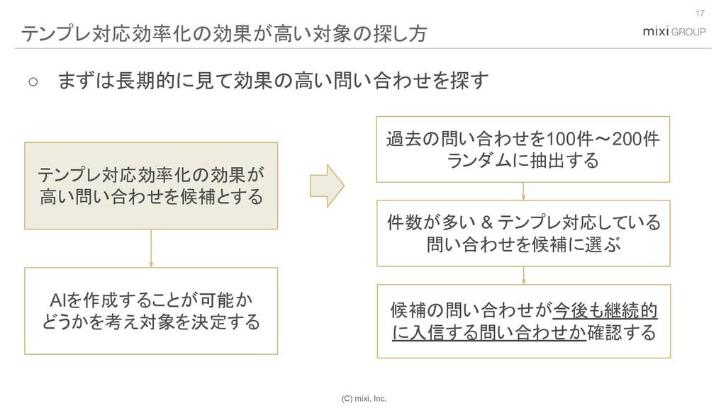 (C) mixi, Inc. 17 テンプレ対応効率化の効果が高い対象の探し方 過去の問い合わ...