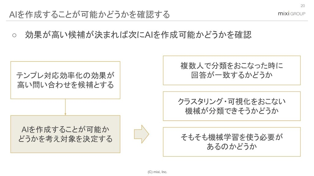 (C) mixi, Inc. 20 AIを作成することが可能かどうかを確認する 複数人で分類を...