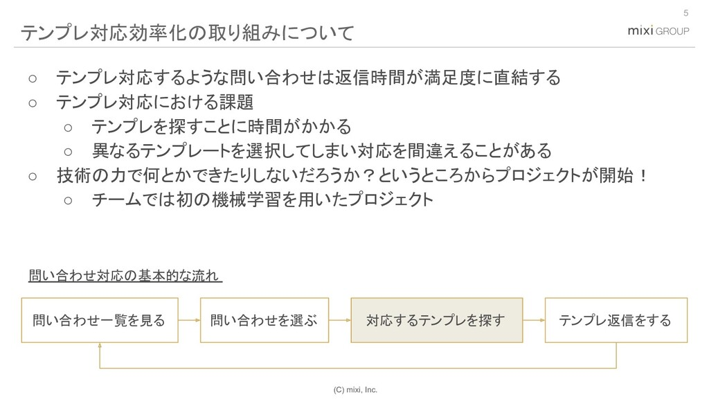 (C) mixi, Inc. ○ テンプレ対応するような問い合わせは返信時間が満足度に直結する...