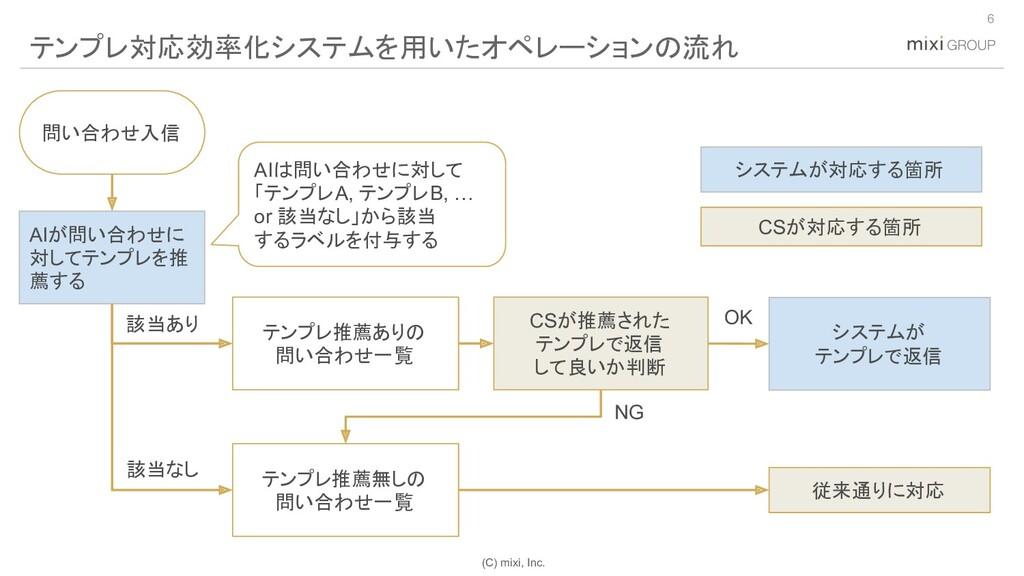 (C) mixi, Inc. 6 テンプレ対応効率化システムを用いたオペレーションの流れ テン...