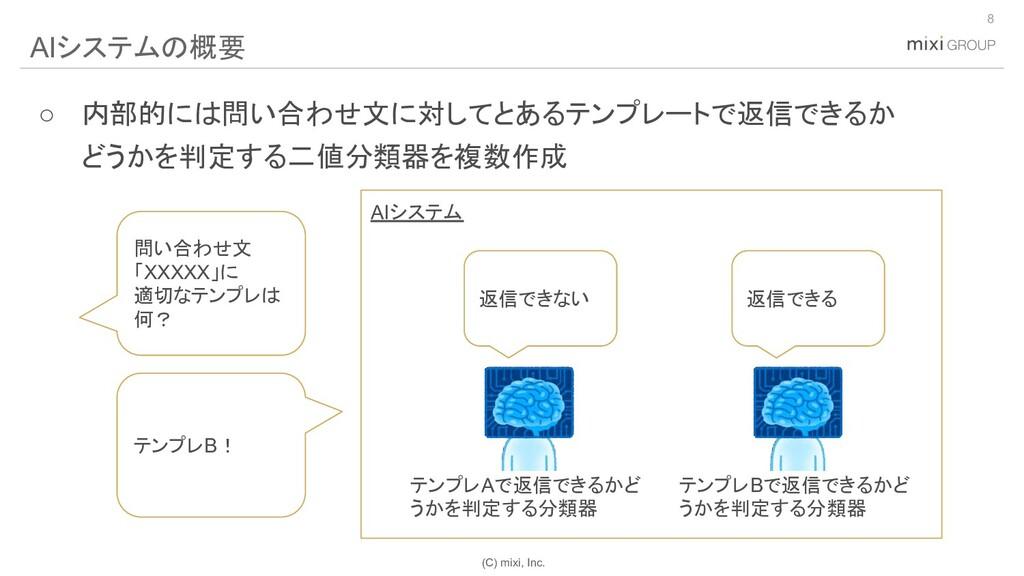 (C) mixi, Inc. ○ 内部的には問い合わせ文に対してとあるテンプレートで返信できる...