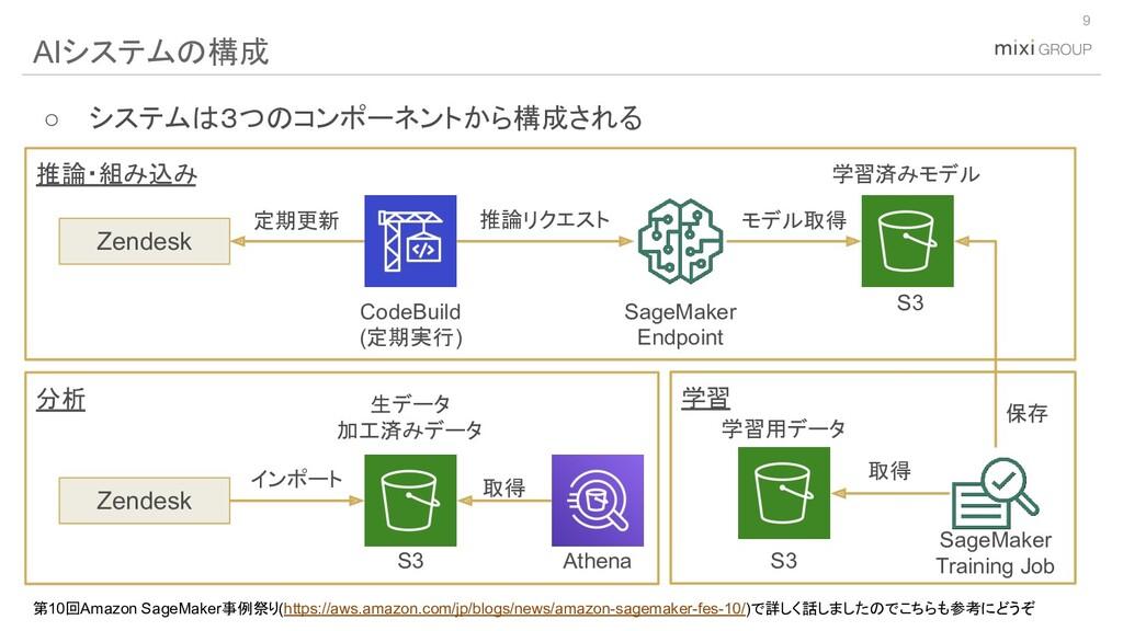 (C) mixi, Inc. 9 AIシステムの構成 SageMaker Endpoint Z...