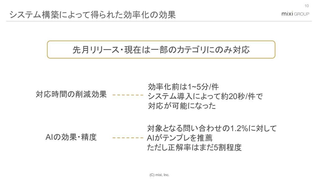 (C) mixi, Inc. 10 システム構築によって得られた効率化の効果 先月リリース・現...