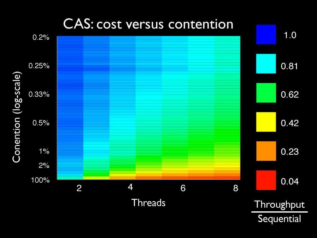 CAS: cost versus contention Threads 2 4 6 8 Con...