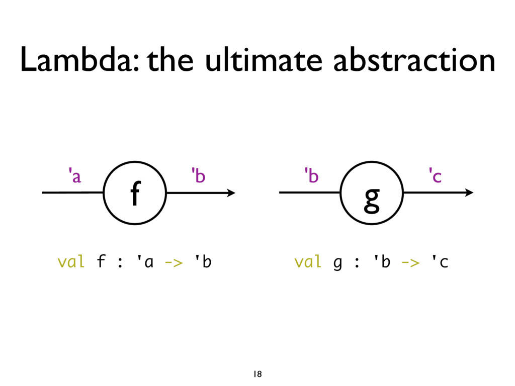 Lambda: the ultimate abstraction f 'a 'b g 'b '...