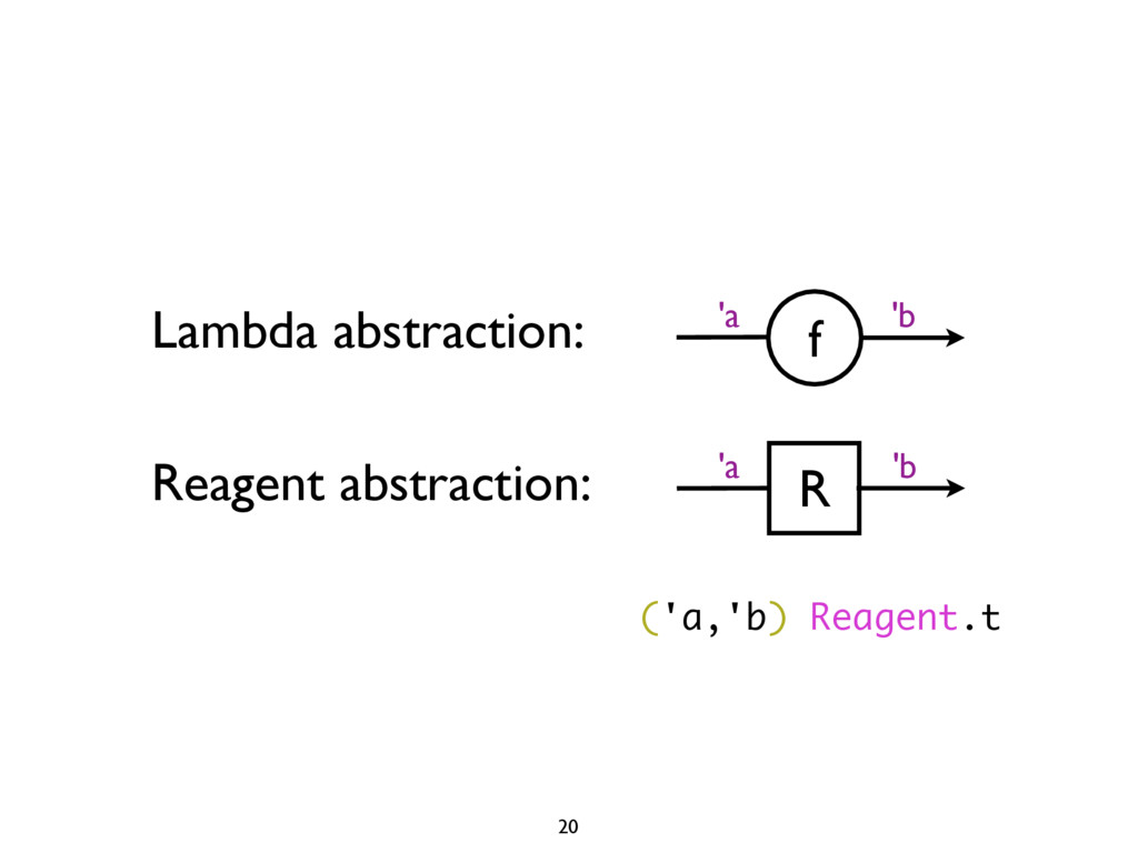 f 'a 'b Lambda abstraction: Reagent abstraction...