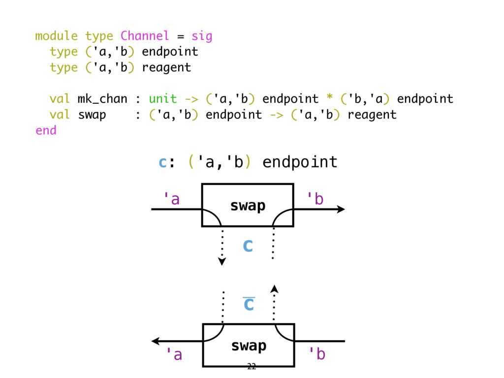 c: ('a,'b) endpoint c swap 'a 'b c swap 'b 'a m...