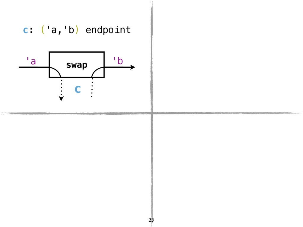 c swap 'a 'b c: ('a,'b) endpoint 23
