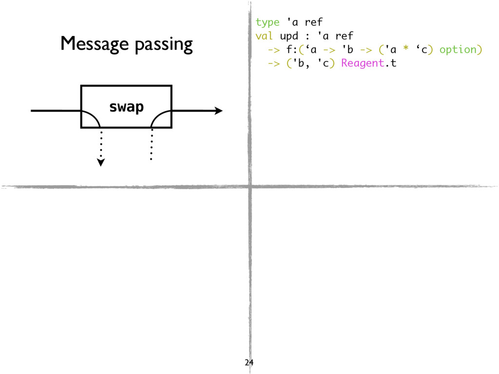 swap Message passing type 'a ref val upd : 'a r...