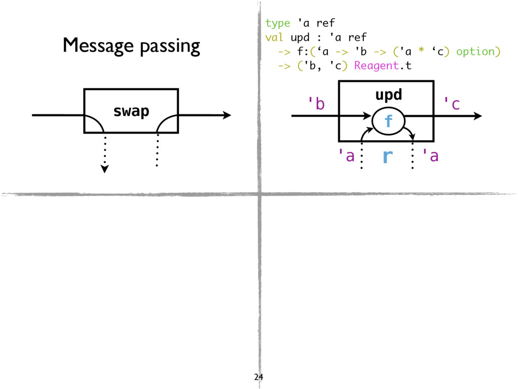 swap upd f r 'a 'a 'b 'c Message passing type '...