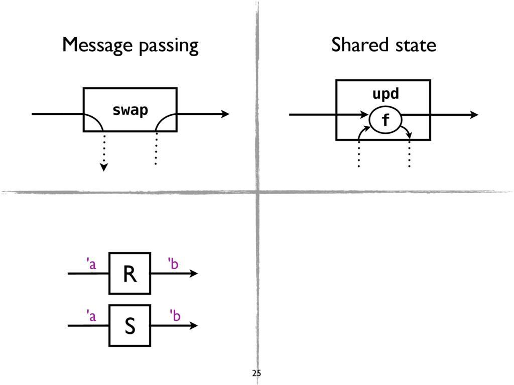 swap upd f 'a 'b R 'a 'b S Message passing Shar...