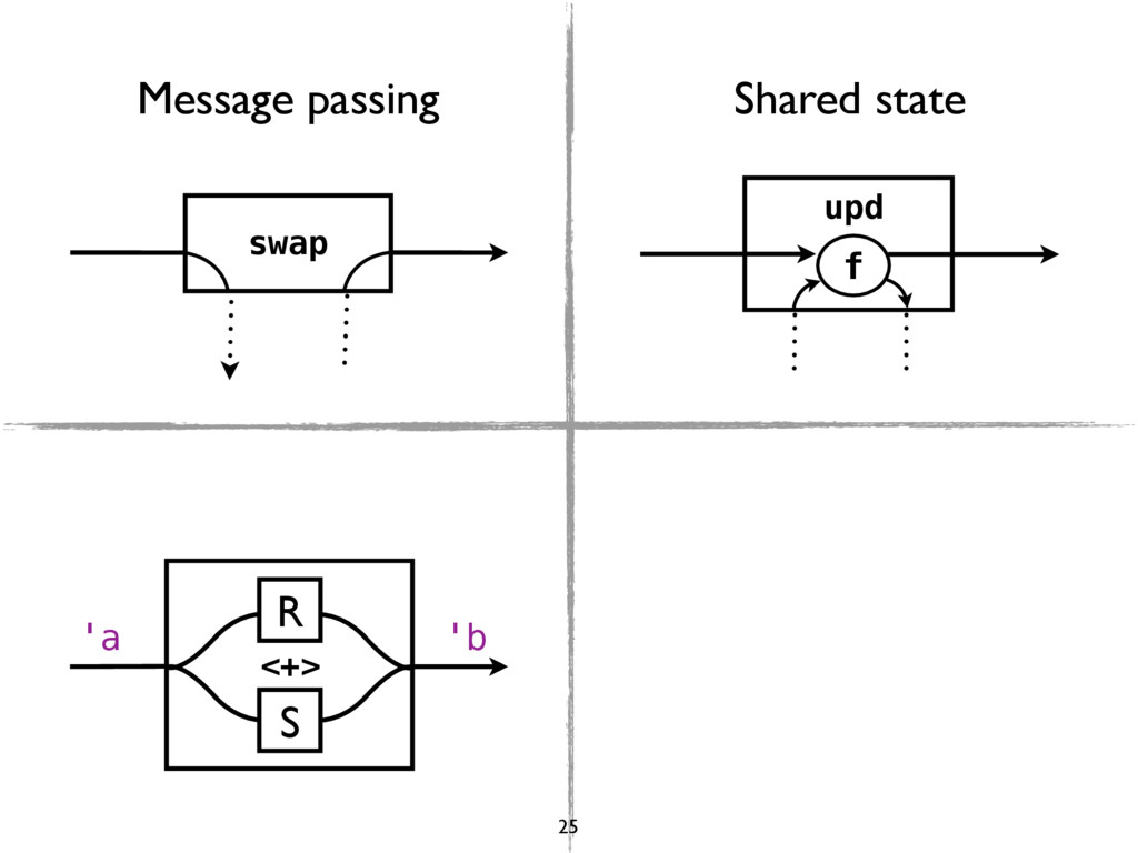 swap upd f R S <+> 'a 'b Message passing Shared...