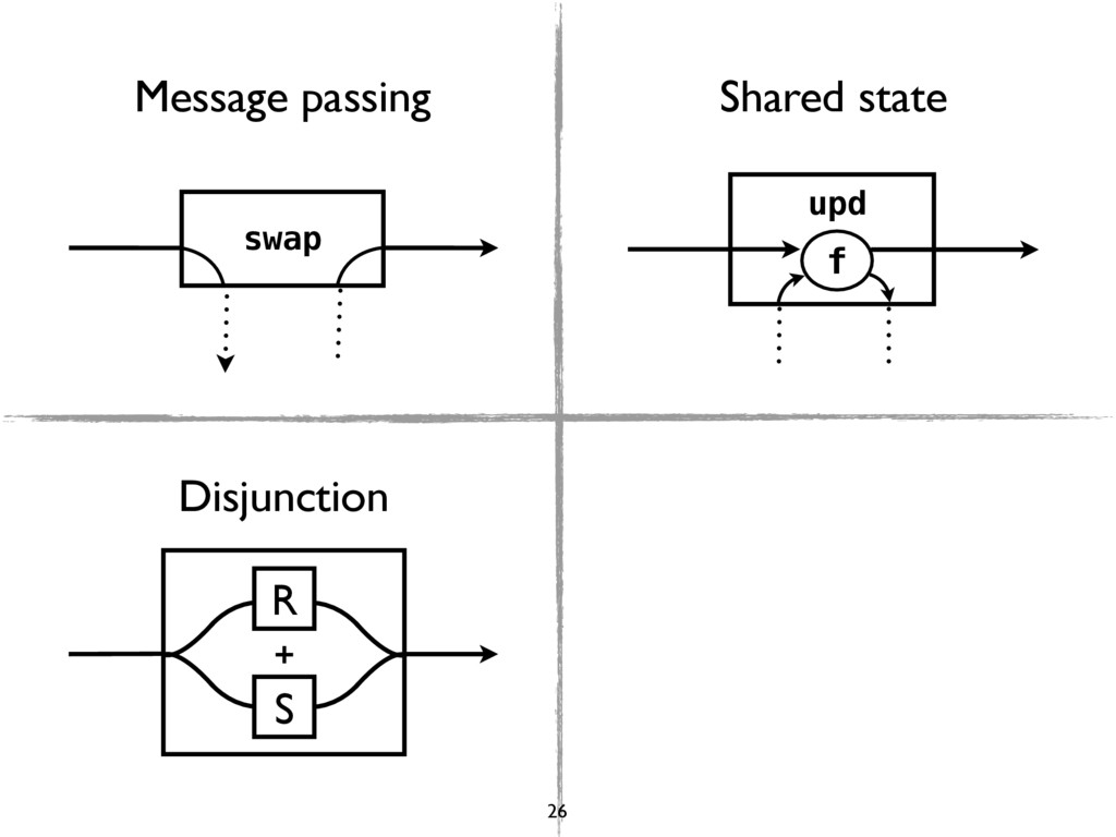 swap upd f R S + Message passing Shared state D...