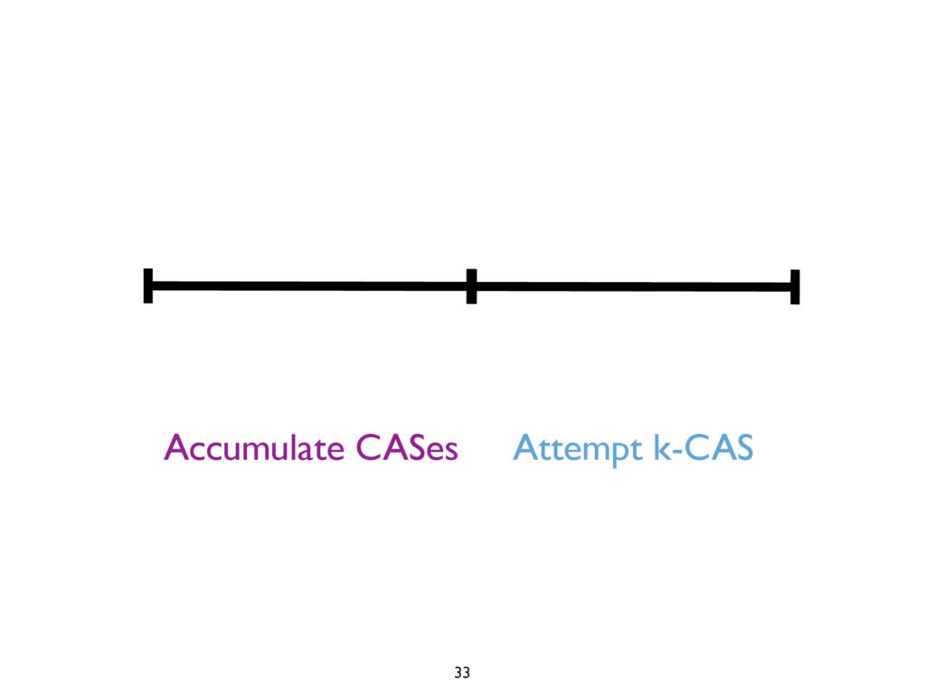 Accumulate CASes Attempt k-CAS 33