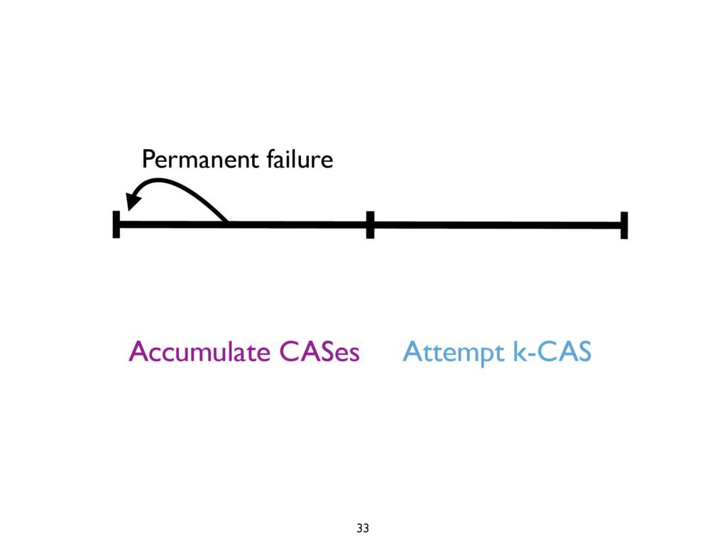 Accumulate CASes Attempt k-CAS Permanent failur...
