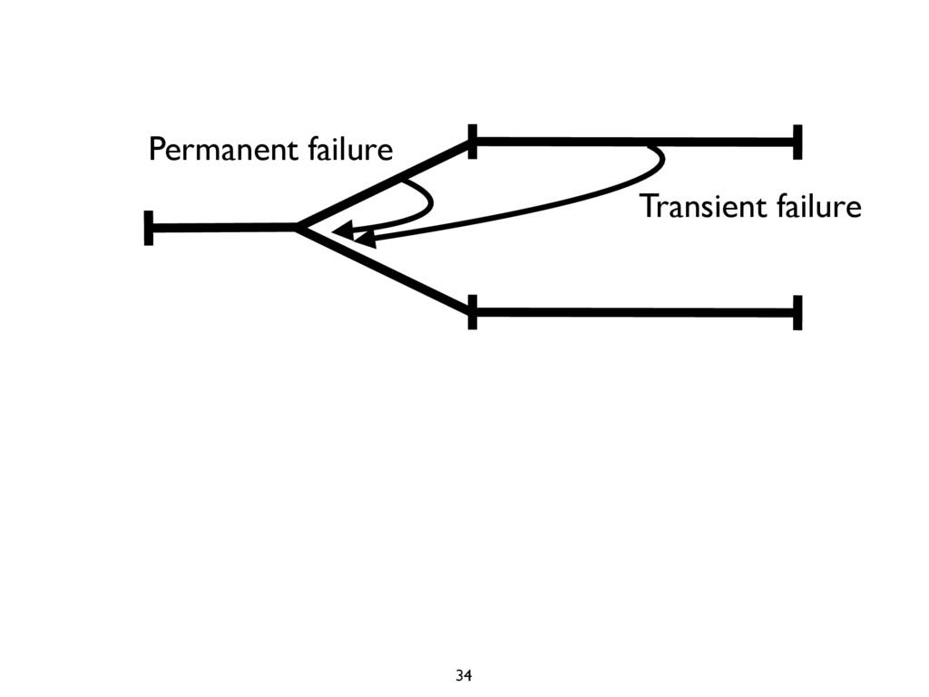 Permanent failure Transient failure 34