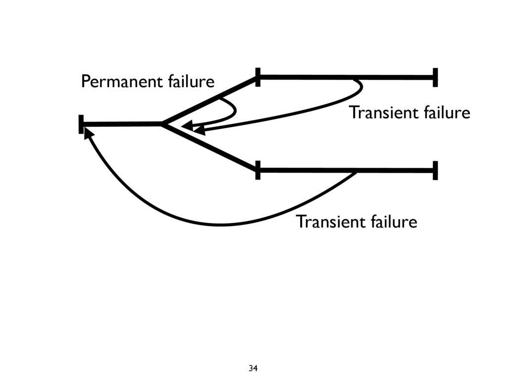 Permanent failure Transient failure Transient f...