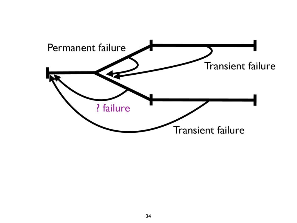 Permanent failure Transient failure ? failure T...