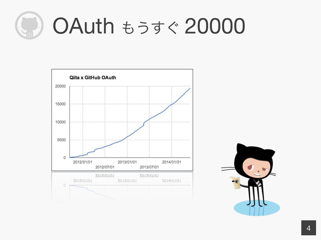 OAuth ͏͙͢ 20000 4