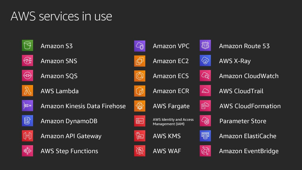 AWS services in use Amazon S3 Amazon SNS AWS Fa...
