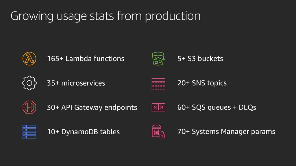 Growing usage stats from production 165+ Lambda...