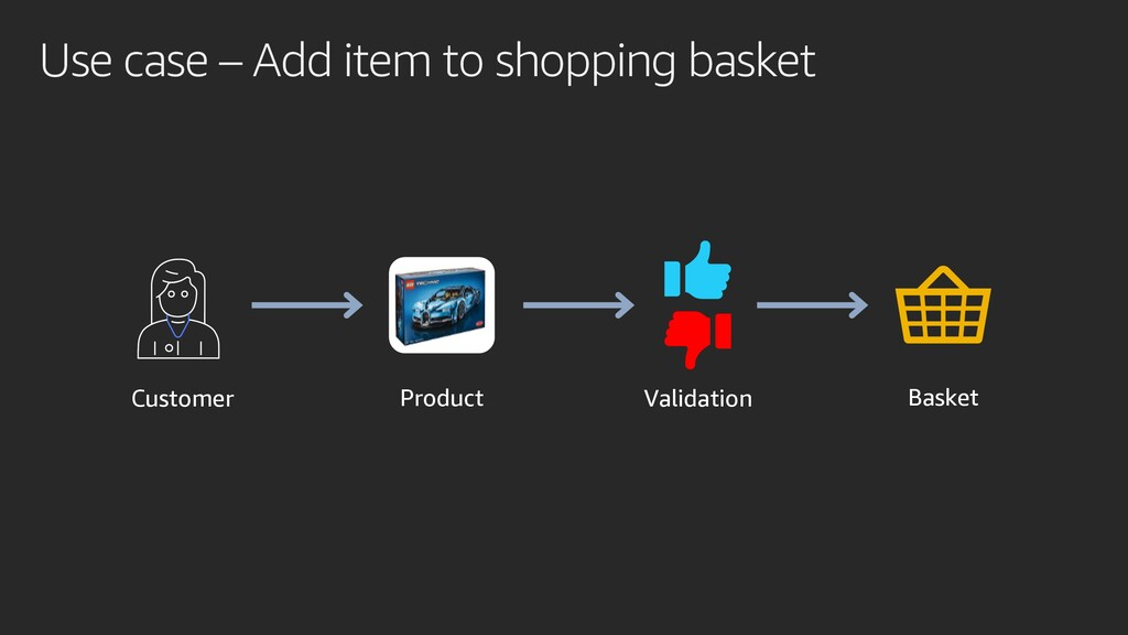 Use case – Add item to shopping basket Customer...