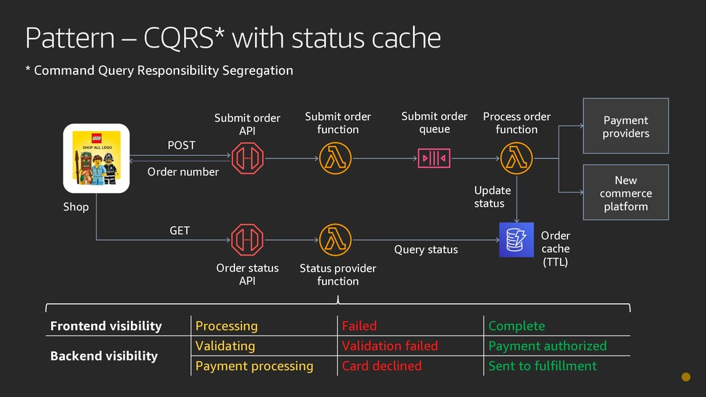 Pattern – CQRS* with status cache Shop POST GET...
