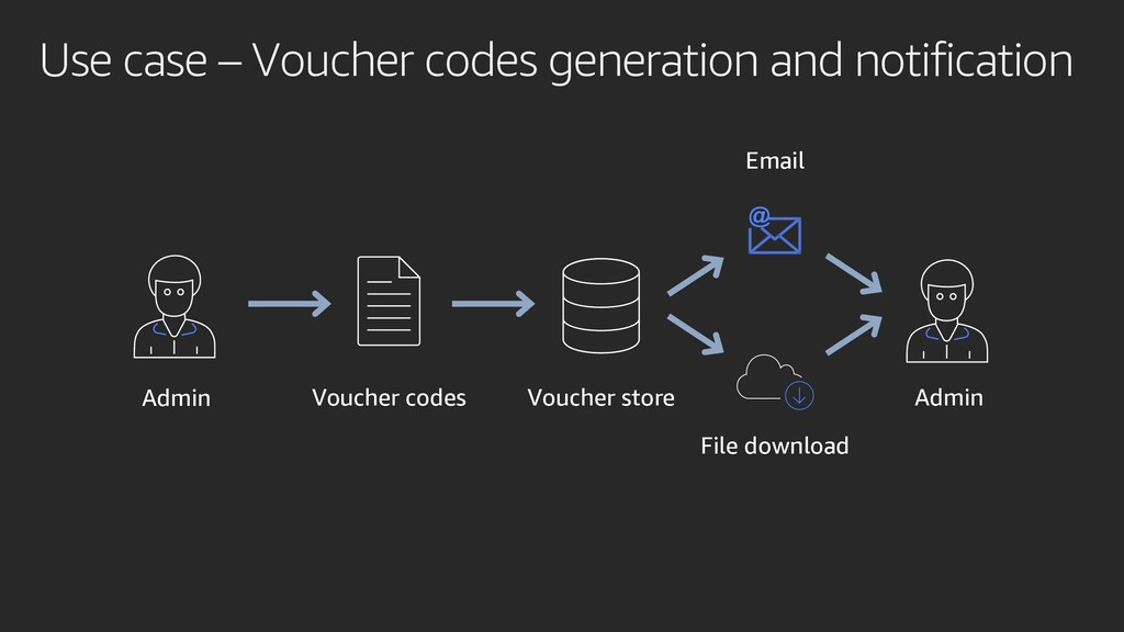 Use case – Voucher codes generation and notific...
