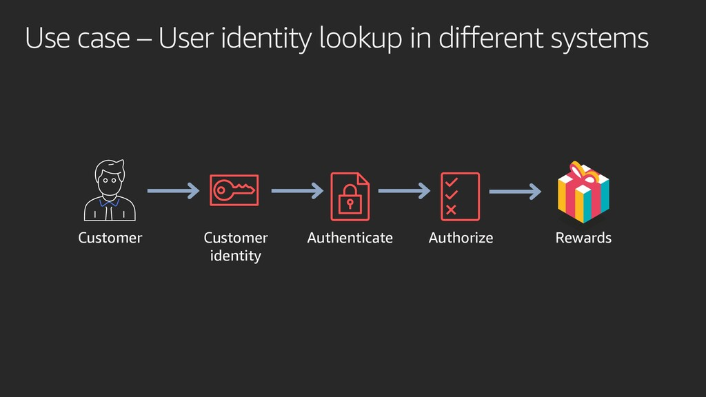 Use case – User identity lookup in different sy...