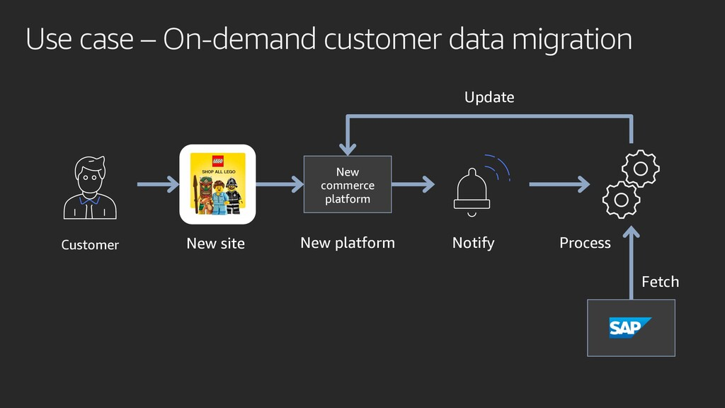 Use case – On-demand customer data migration Cu...