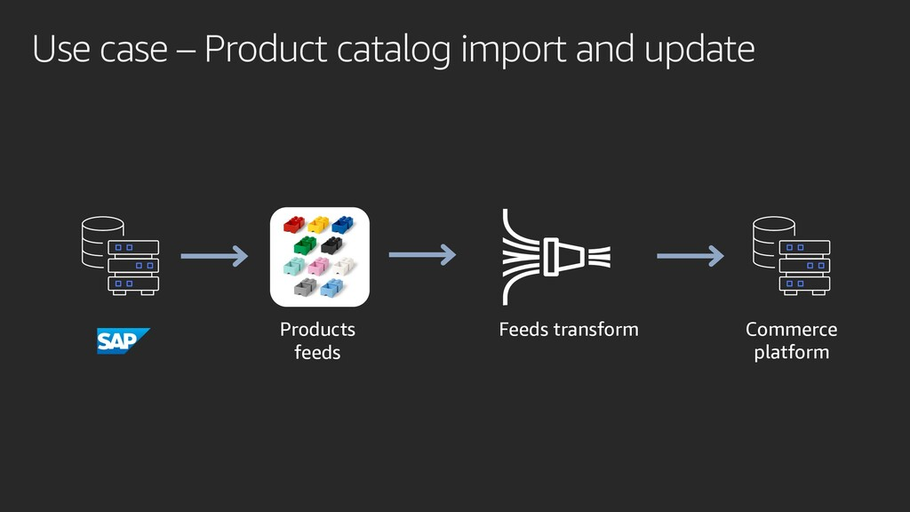 Use case – Product catalog import and update Co...