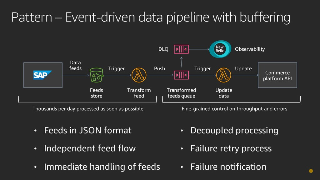 Pattern – Event-driven data pipeline with buffe...