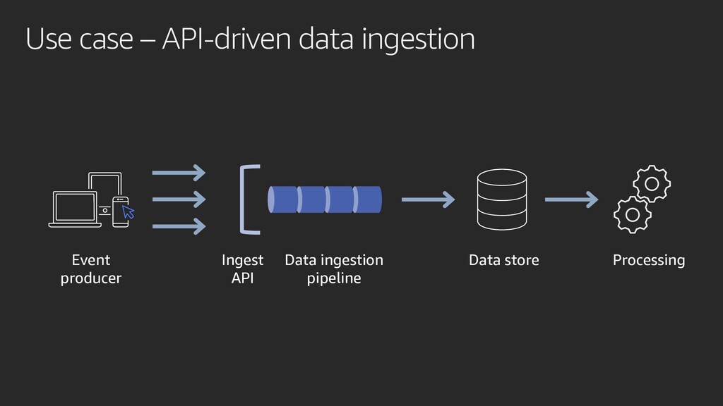 Use case – API-driven data ingestion Processing...