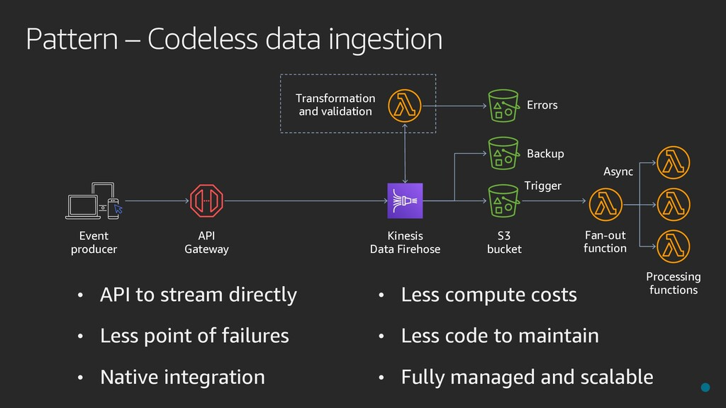 Pattern – Codeless data ingestion Kinesis Data ...