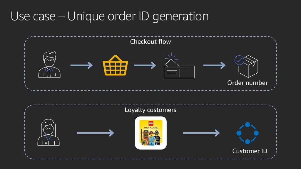 Use case – Unique order ID generation Checkout ...