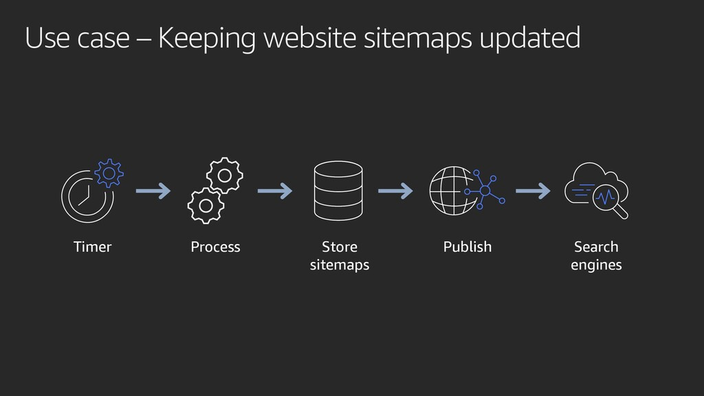 Use case – Keeping website sitemaps updated Tim...