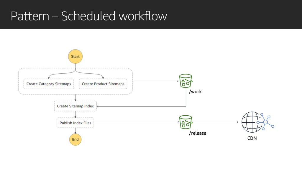 Pattern – Scheduled workflow /work /release CDN