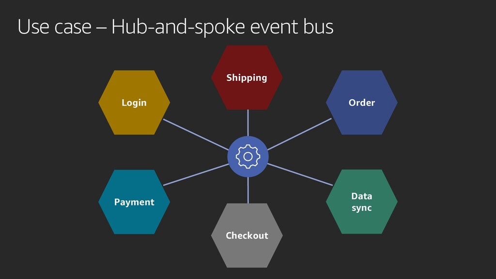 Use case – Hub-and-spoke event bus Login Checko...