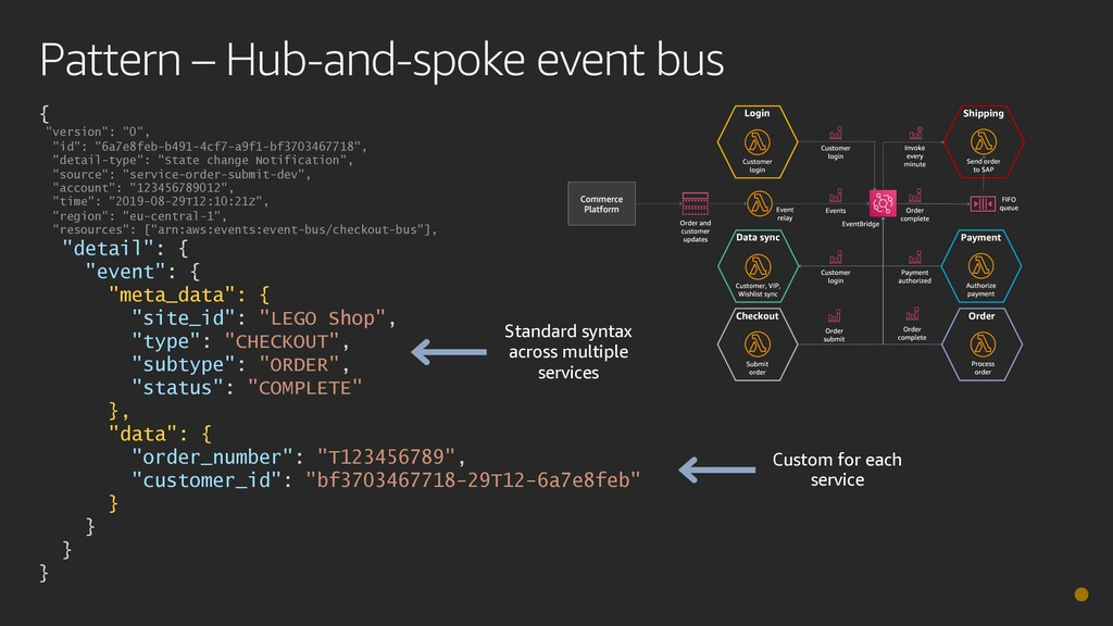 "Pattern – Hub-and-spoke event bus { ""version"": ..."