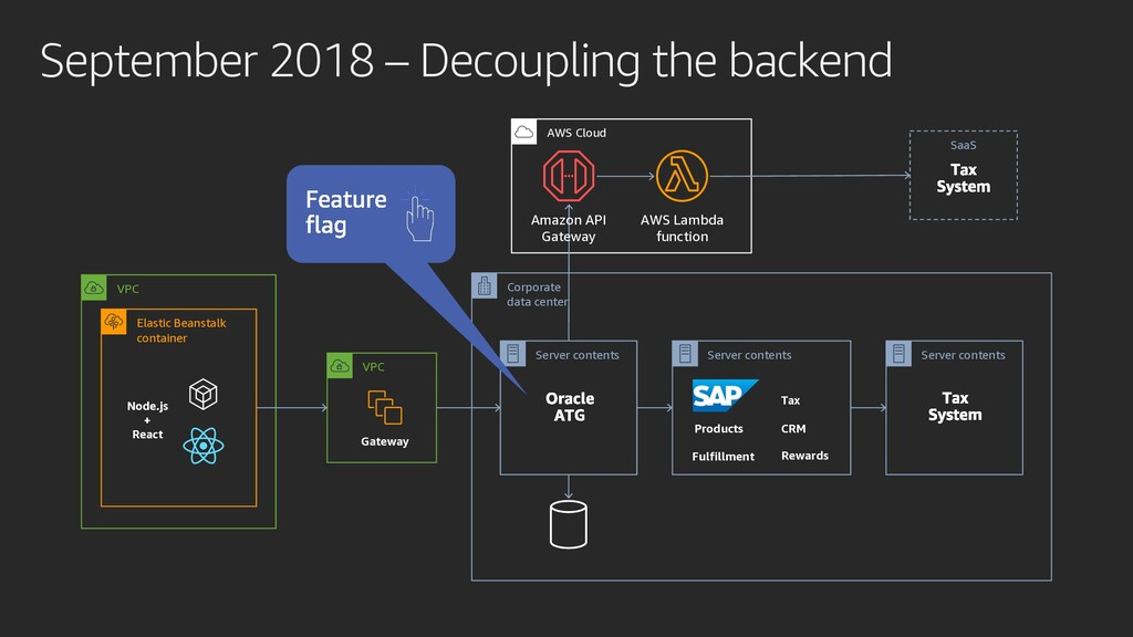 September 2018 – Decoupling the backend VPC Nod...